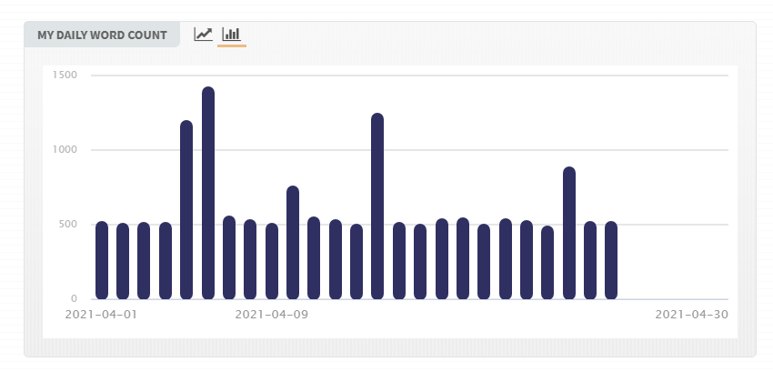 CampNaNoWriMo-April-2021-daily-word-count-to-apr.25.png