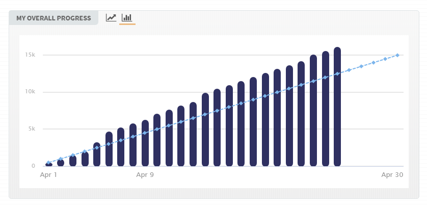 CampNaNoWriMo-April-2021-overall-progress-to-apr.25.png