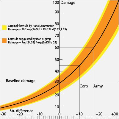 DamageGraph_400.png