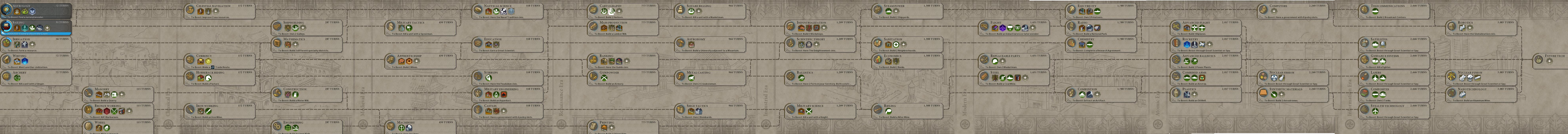 Portugal Civilization (Civ 6 vanilla, R&F and GS) +