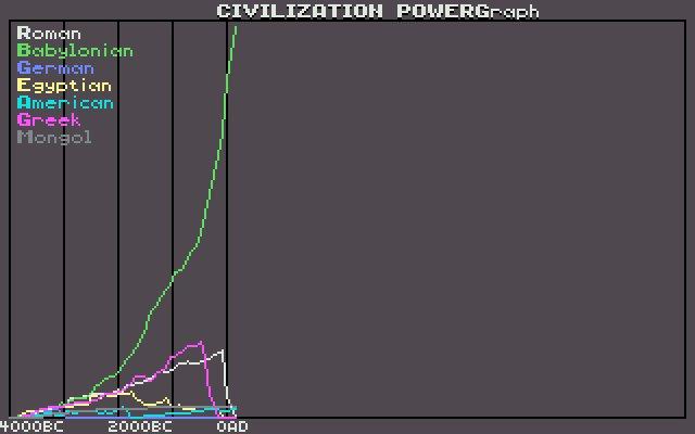 civilization quiz civfanatics forums rh forums civfanatics com civilization 1 manual quiz answers