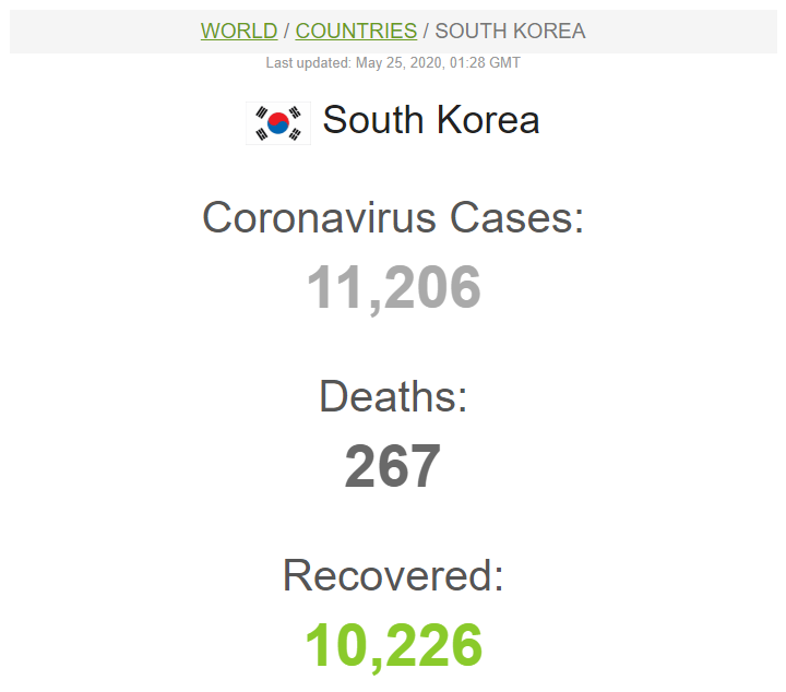 South Korea Coronavirus Cases - 05-24-2020.png
