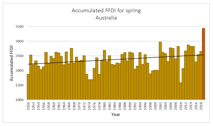 spring-ffdi-graph-data.png