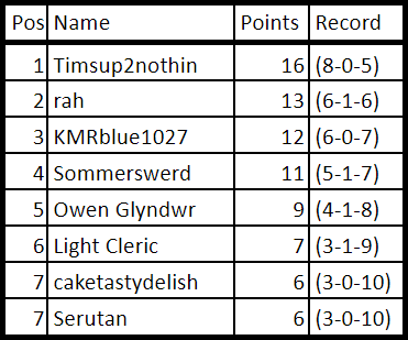 Week 10 Points.png