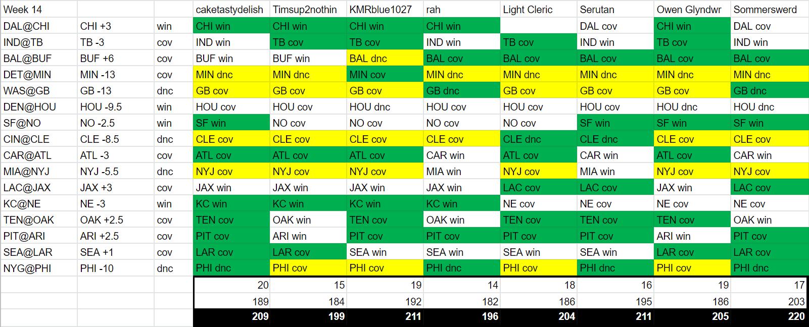 Week 14 Results.png