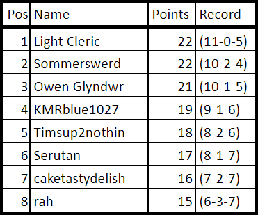 Week 15 Points.png