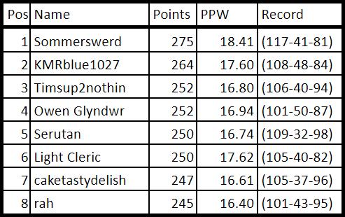 Week 16 Standings.png