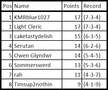 Week 6 Points.png