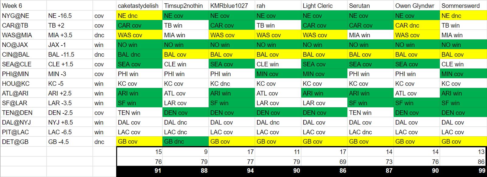 Week 6 Results.png
