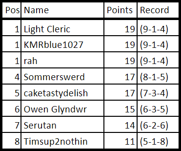 Week 7 Points.png