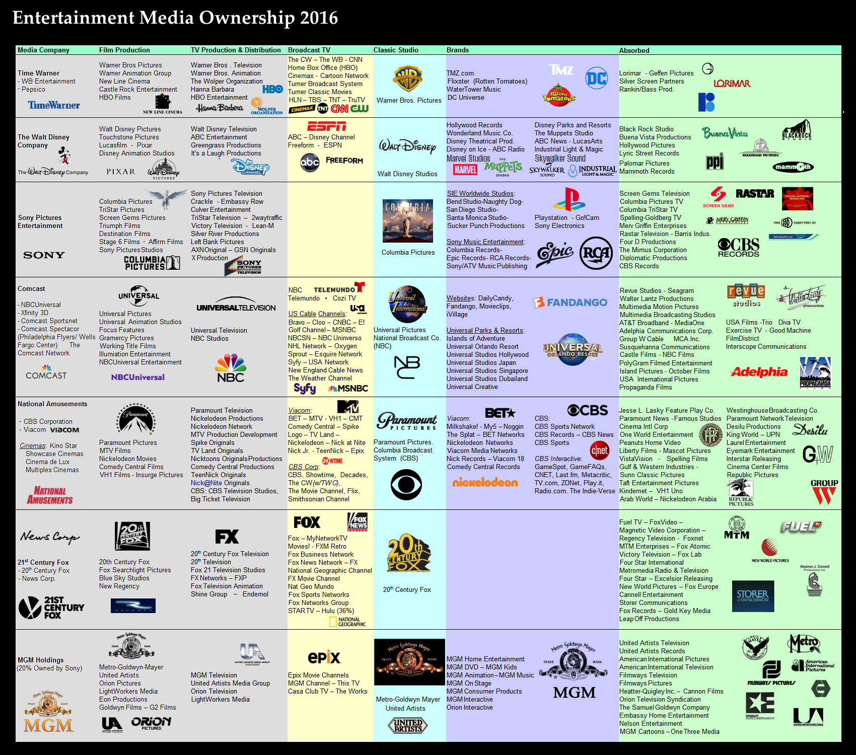 Media Ownership Chart With Logos 2016